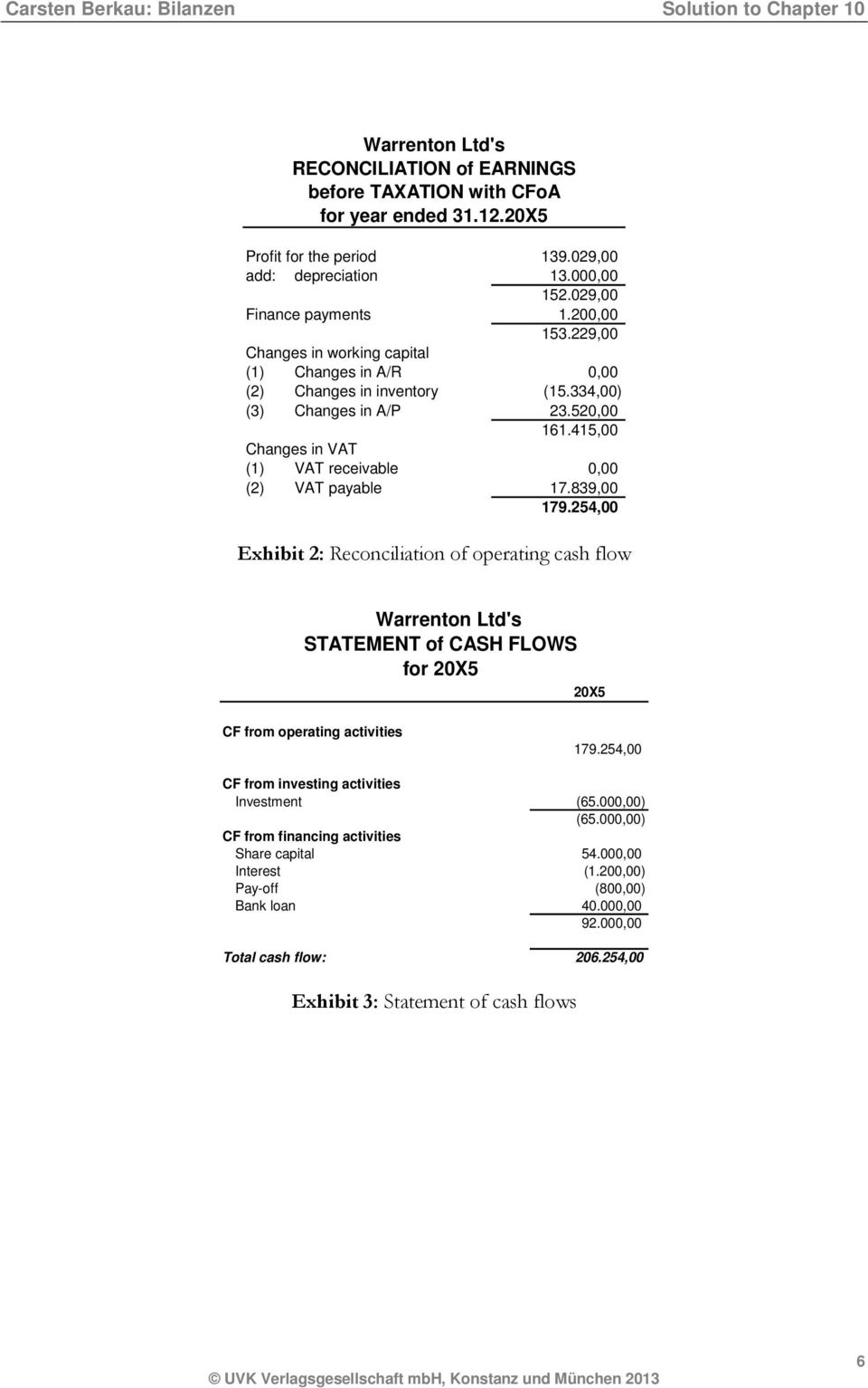 839,00 179.254,00 Exhibit 2: Reconciliation of operating cash flow Warrenton Ltd's STATEMENT of CASH FLOWS for 20X5 20X5 CF from operating activities 179.