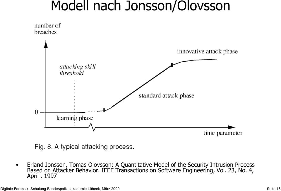 Behavior. IEEE Transactions on Software Engineering, Vol. 23, No.