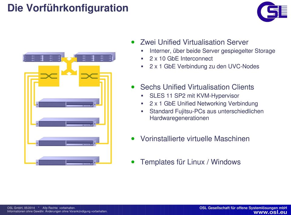 Clients SLES 11 SP2 mit KVM-Hypervisor 2 x 1 GbE Unified Networking Verbindung Standard Fujitsu-PCs
