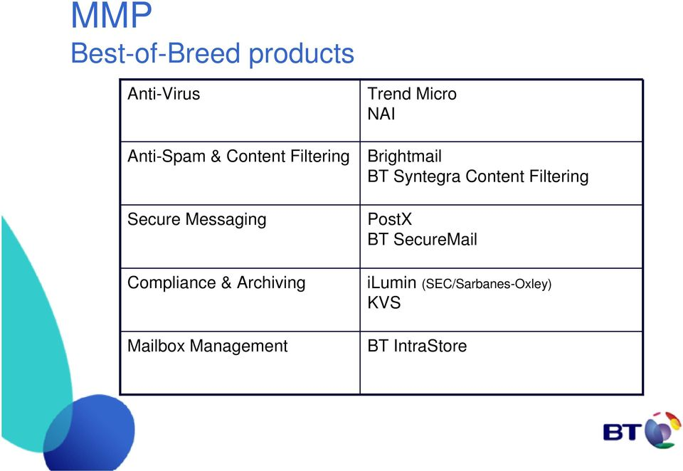 Management Trend Micro NAI Brightmail BT Syntegra Content
