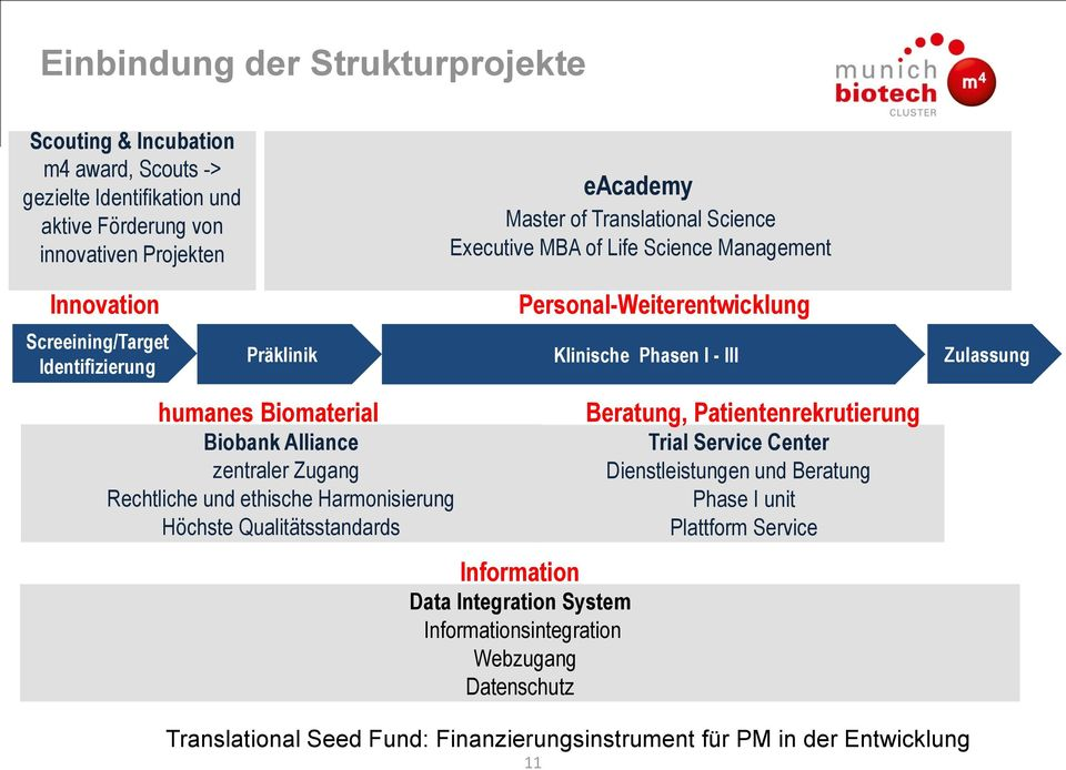 Biomaterial Biobank Alliance zentraler Zugang Rechtliche und ethische Harmonisierung Höchste Qualitätsstandards Information Data Integration System Informationsintegration Webzugang
