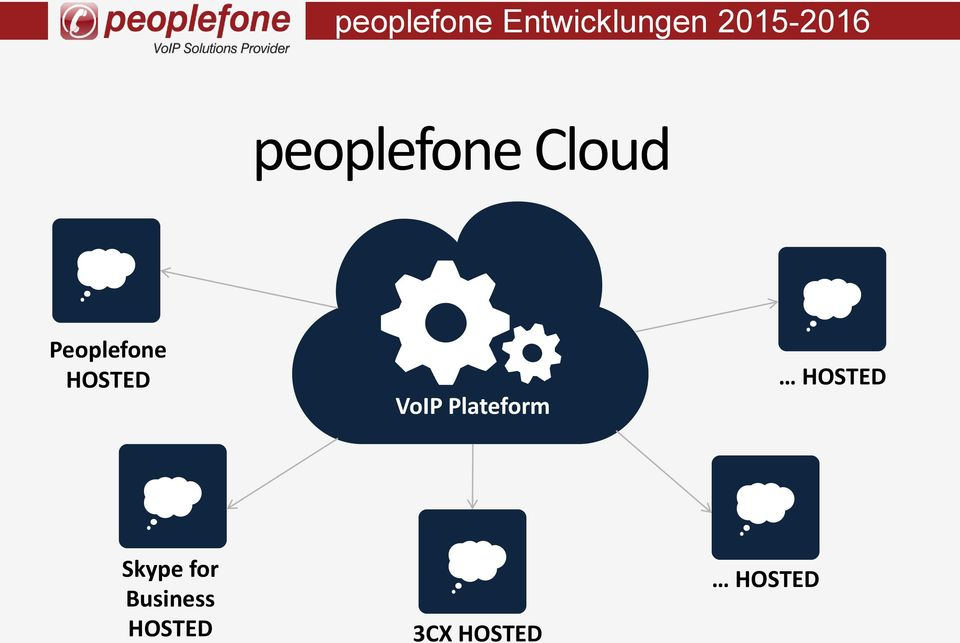 Peoplefone HOSTED VoIP Plateform