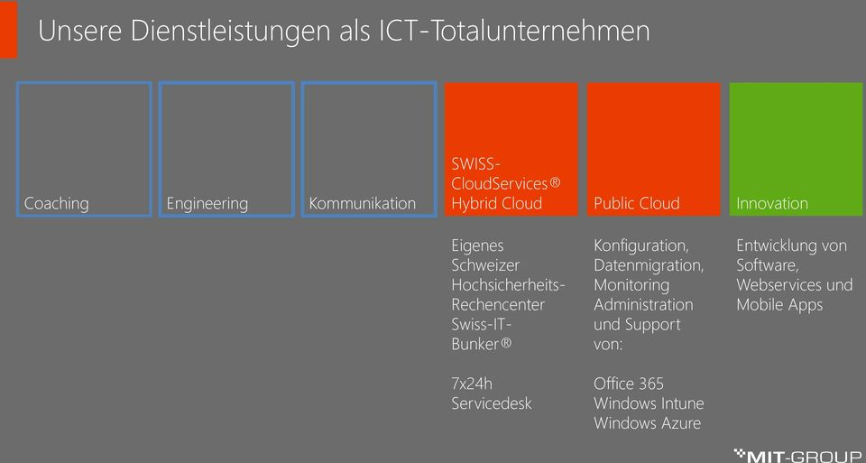 Rechencenter Swiss-IT- Bunker 7x24h Servicedesk Konfiguration, Datenmigration, Monitoring
