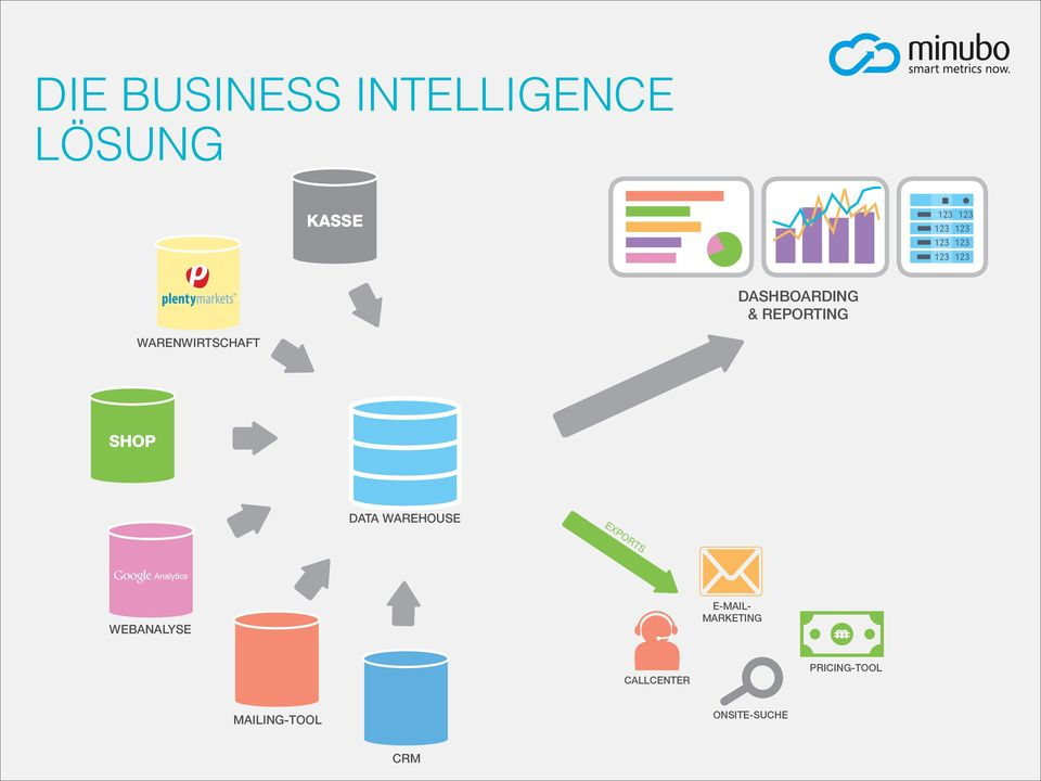 Data Warehouse ex Po rt s e-mailmarketing