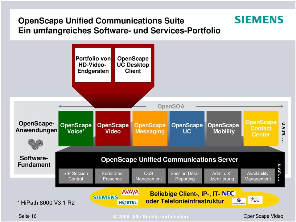 Software- Fundament SIP Session Control OpenScape Unified Communications Server Federated Presence QoS Management Session Detail Reporting Admin.
