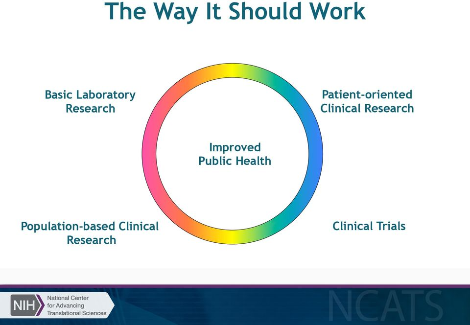 Research Improved Public Health