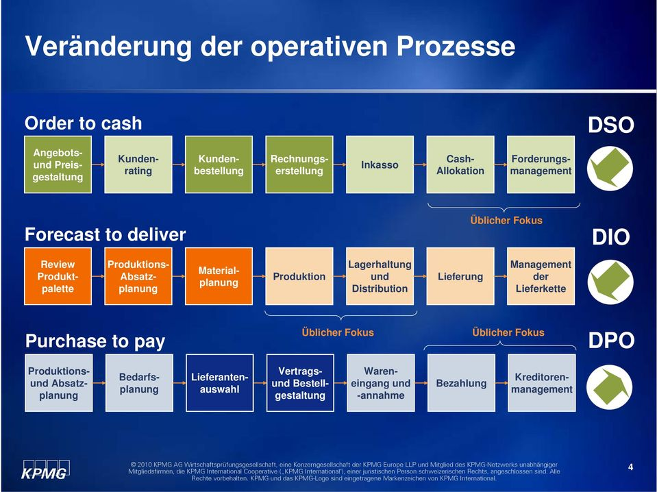 Absatzplanung Production Materialplanung planning Produktion Lagerhaltung und Distribution Lieferung Management der Lieferkette Purchase to pay Üblicher Fokus Üblicher Fokus DPO