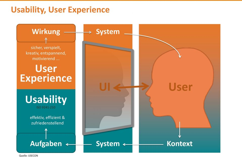 .. User Experience Usability ISO 9241-210 UI User