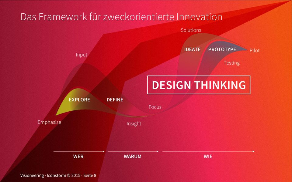 EXPLORE DEFINE DESIGN THINKING Focus Emphasise