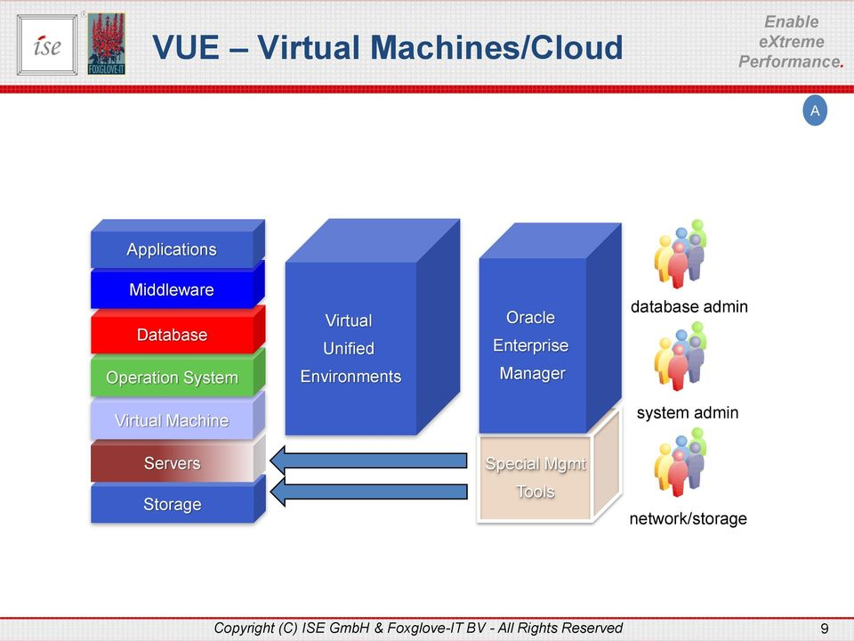 admin Virtual Machine system admin Servers Special Mgmt Storage Tools
