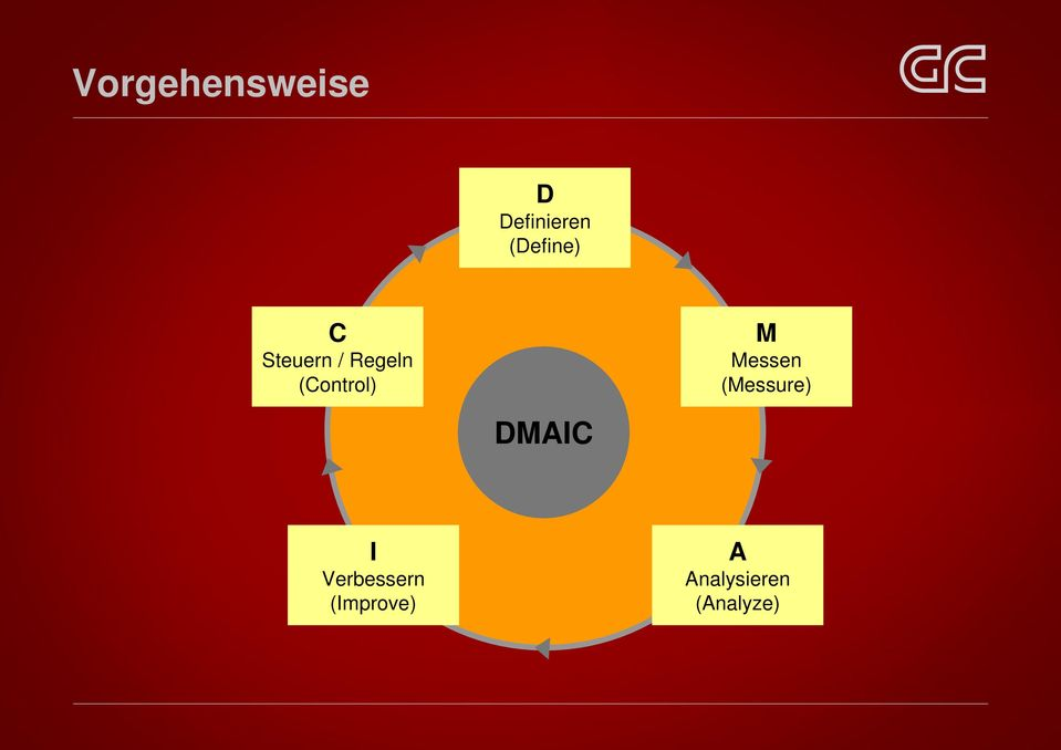 (Control) M Messen (Messure) DMAIC
