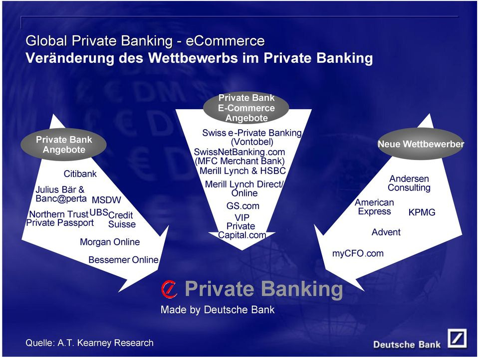Banking (Vontobel) SwissNetBanking.com (MFC Merchant Bank) Merill Lynch & HSBC Merill Lynch Direct/ Online GS.com VIP Private Capital.