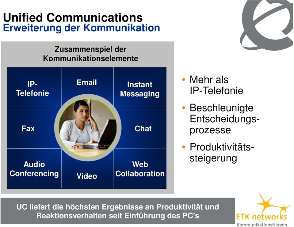 Beschleunigte Entscheidungsprozesse Audio Conferencing Video Web Collaboration