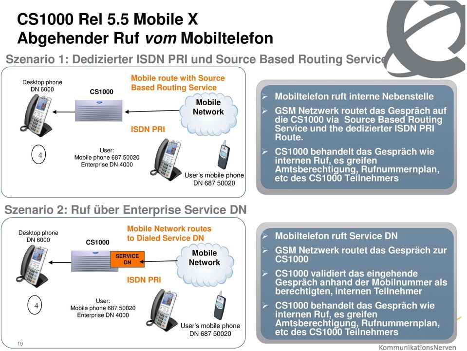 route with Source Based Routing Service ISDN PRI Mobile Network User s mobile phone DN 687 50020 Mobiltelefon ruft interne Nebenstelle GSM Netzwerk routet das Gespräch auf die CS1000 via Source Based