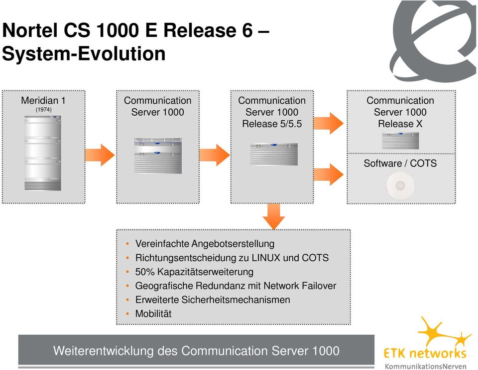 5 Communication Server 1000 Release X Software / COTS Vereinfachte Angebotserstellung