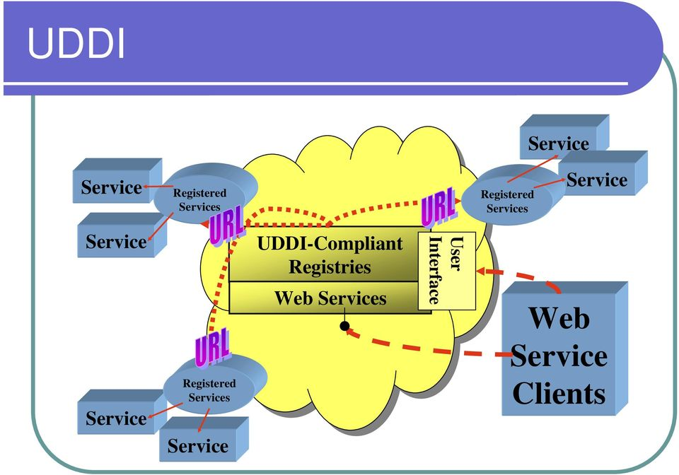 UDDI-Compliant Registries