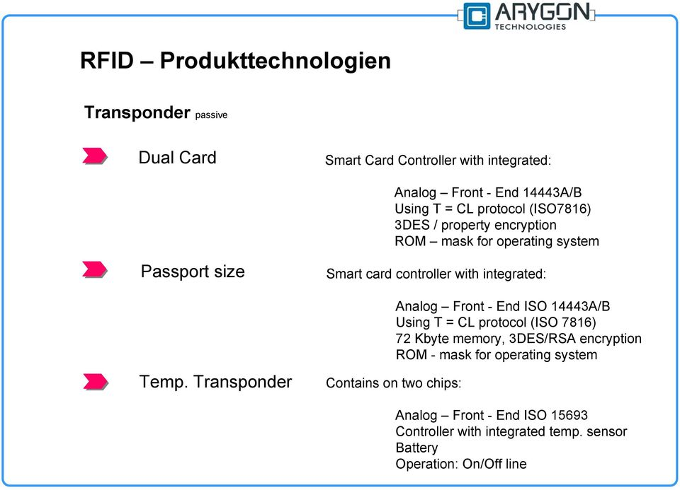 Transponder Smart card controller with integrated: Analog Front - End ISO 14443A/B Using T = CL protocol (ISO 7816) 72 Kbyte memory,