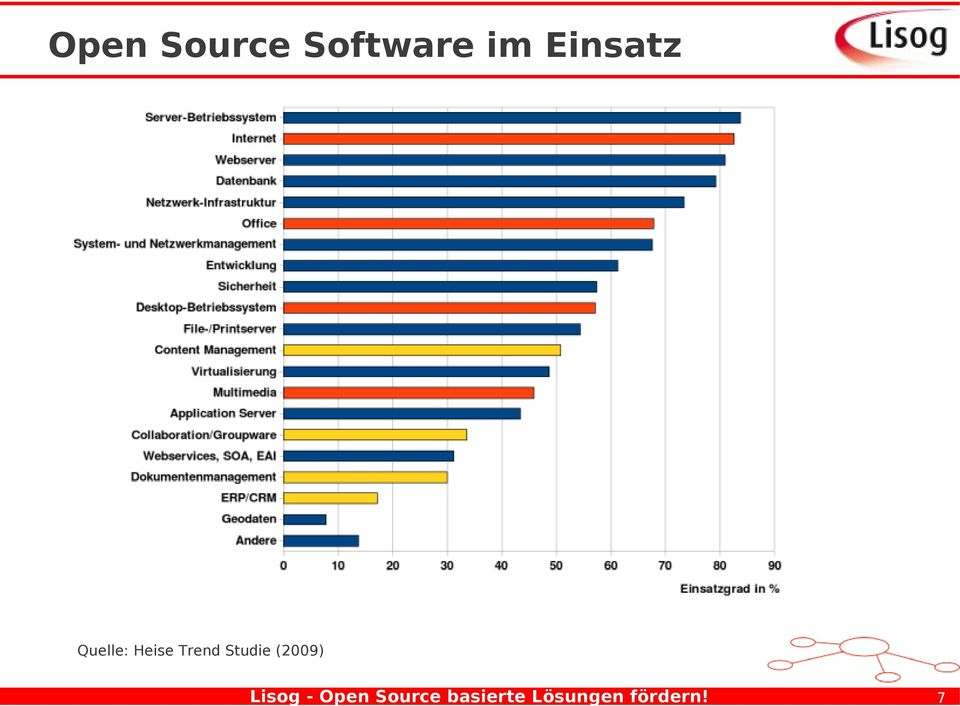7 Open Source Software im