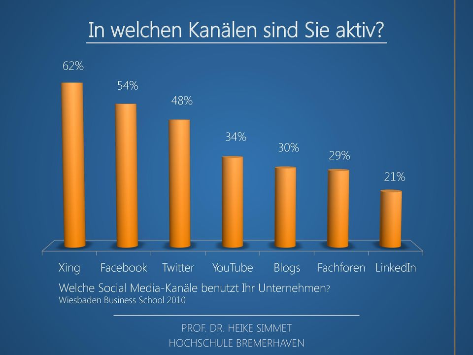 YouTube Blogs Fachforen LinkedIn Welche Social