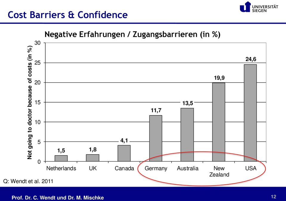 2011 Not going to doctor because of costs (in %) Negative Erfahrungen /