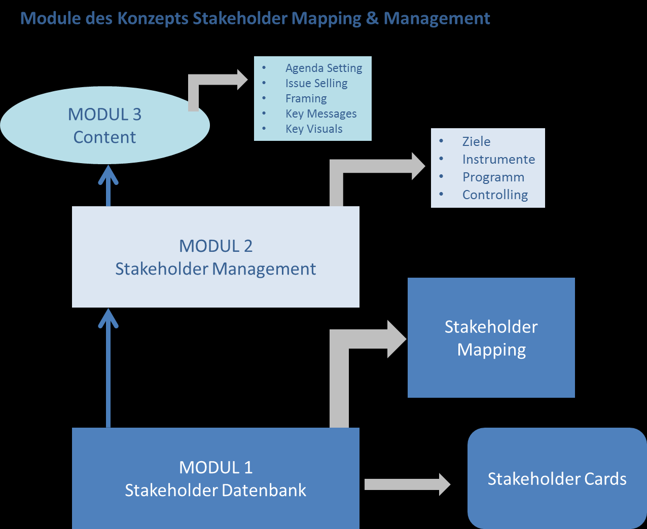 Aufwand und Umfang des Stakeholder Mappings & Managements Der Aufwand und die Dauer des Stakeholder Mappings und Managements hängt von verschiedenen Variablen ab.