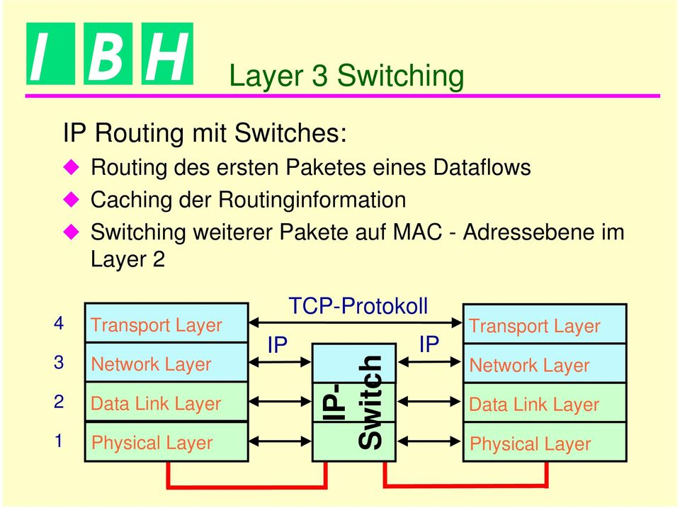 Adressebene im Layer 2 4 3 2 1 Transport Layer Network Layer Data Link Layer