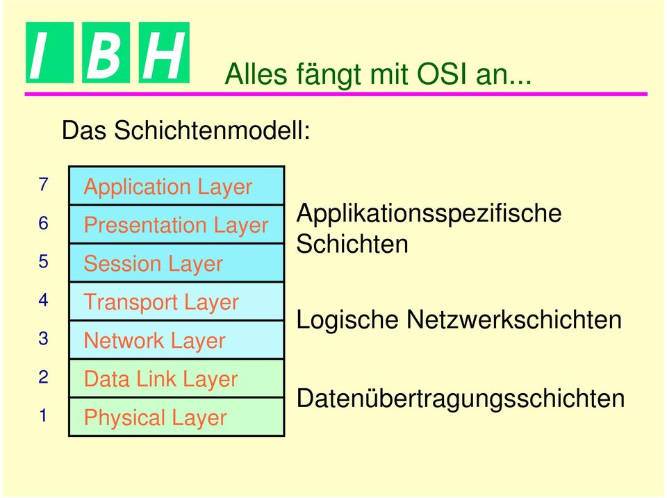 Transport Layer 3 Network Layer 2 Data Link Layer 1 Physical