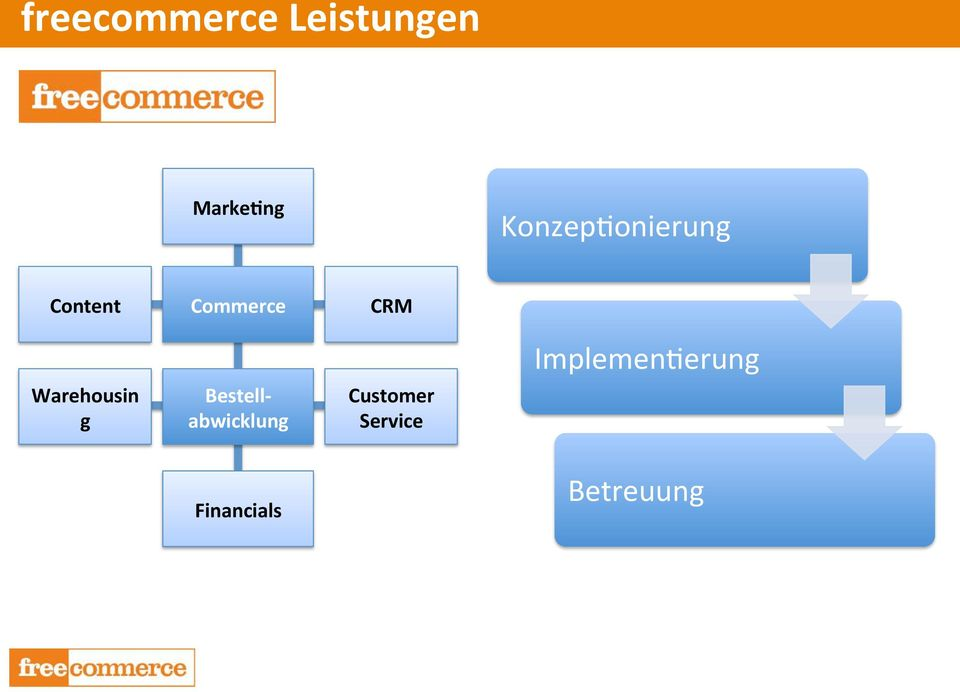Commerce Bestell- abwicklung CRM