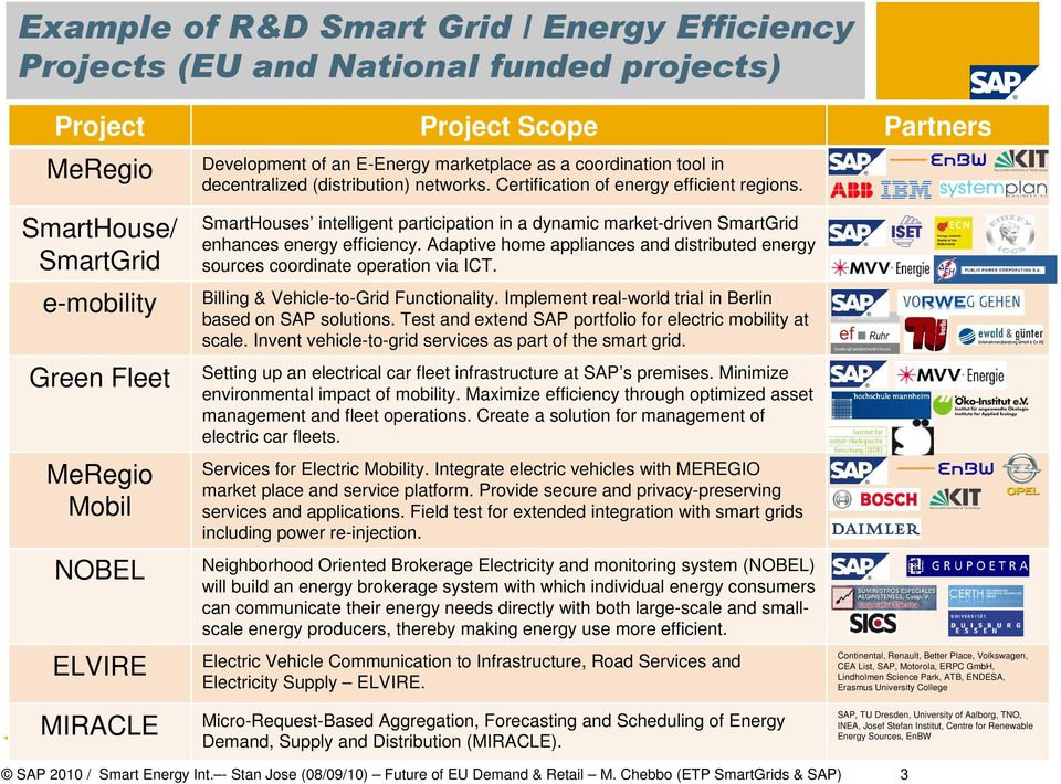 SmartHouse/ SmartGrid e-mobility Green Fleet MeRegio Mobil NOBEL ELVIRE MIRACLE SmartHouses intelligent participation in a dynamic market-driven SmartGrid enhances energy efficiency.