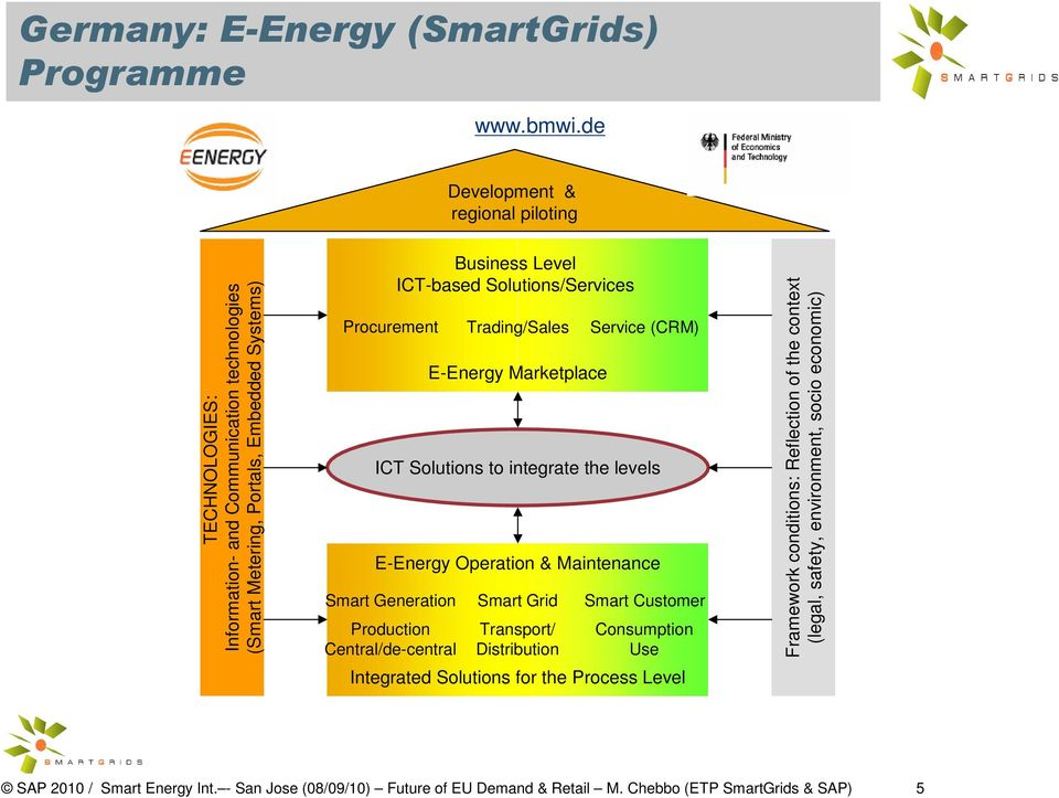 Central/de-central Business Level ICT-based Solutions/Services E-Energy Marketplace ICT Solutions to integrate the levels E-Energy Operation & Maintenance Smart Generation Smart Grid Smart Customer