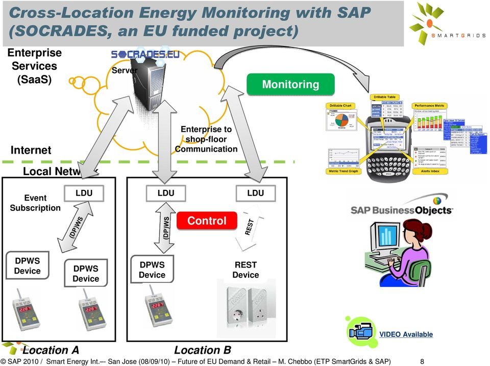 REST Device Location A Location B VIDEO Available SAP 2010 / SAP Smart 2009 Energy / SmartGrids Int.