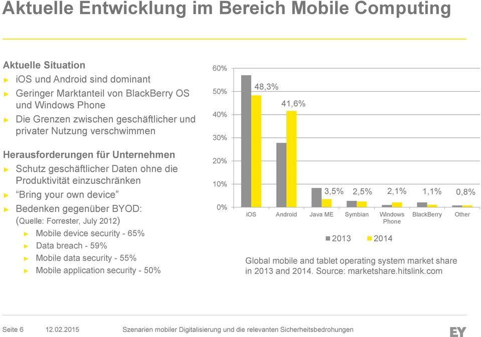 own device Bedenken gegenüber BYOD: (Quelle: Forrester, July 2012) Mobile device security - 65% Data breach - 59% Mobile data security - 55% Mobile application security - 50% 20% 10% 0%