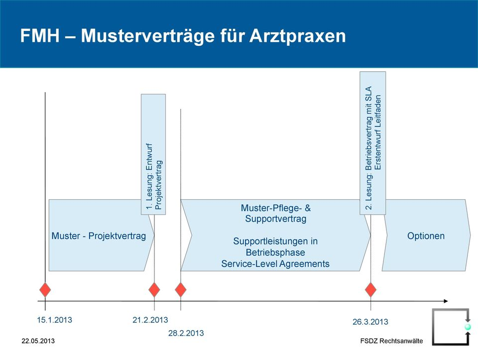 Supportleistungen in Betriebsphase Service-Level Agreements 2.