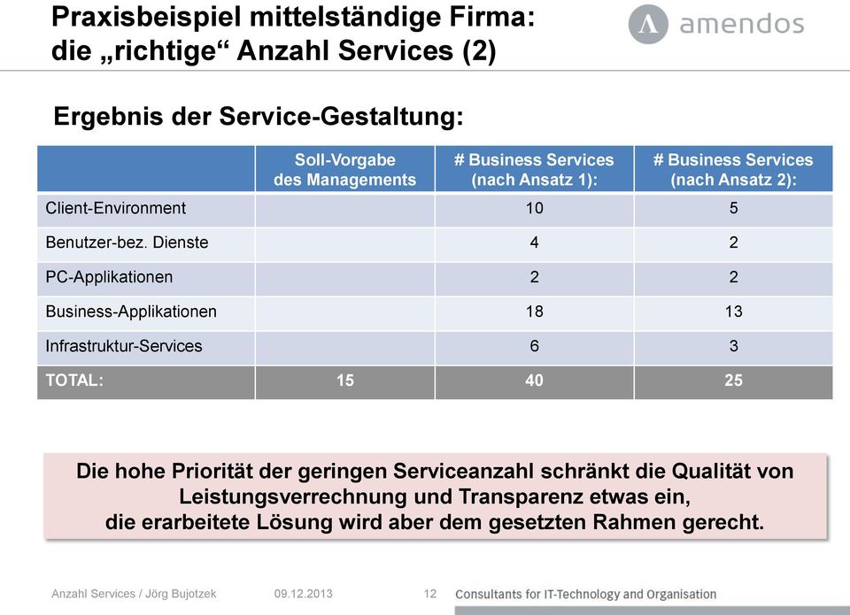 Dienste 4 2 PC-Applikationen 2 2 Business-Applikationen 18 13 Infrastruktur-Services 6 3 TOTAL: 15 40 25 Die hohe Priorität der