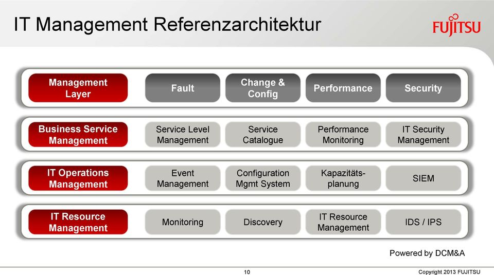 Security IT Operations Event Configuration Mgmt System Kapazitätsplanung SIEM