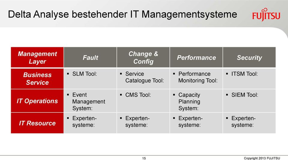 Tool: IT Operations Event System: CMS Tool: Capacity Planning System: SIEM Tool: IT