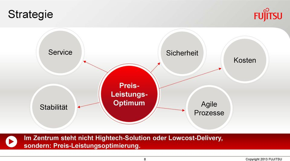 nicht Hightech-Solution oder Lowcost-Delivery,