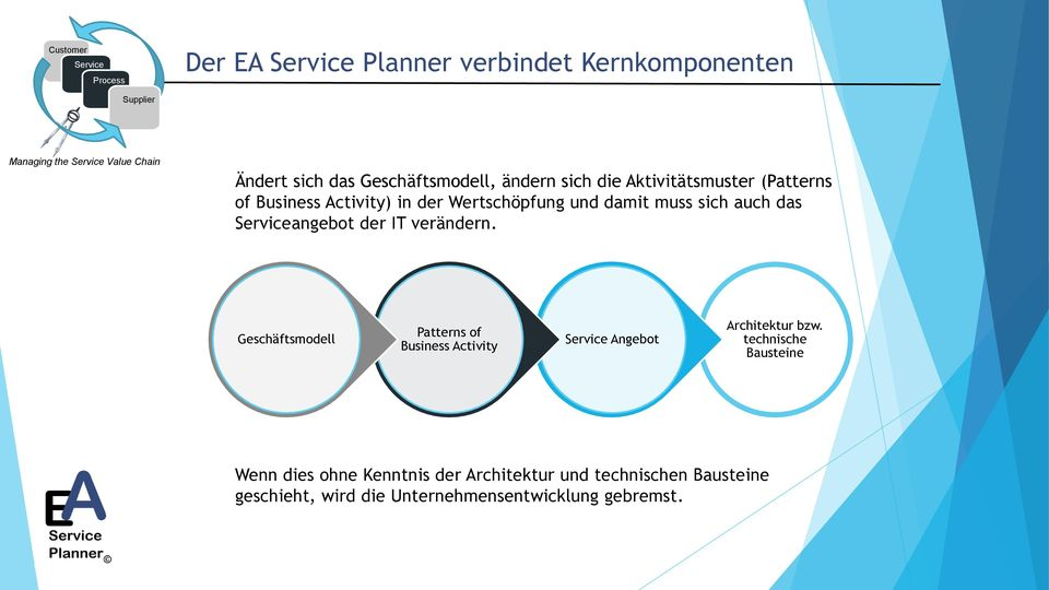 der IT verändern. Geschäftsmodell Patterns of Business Activity Angebot Architektur bzw.