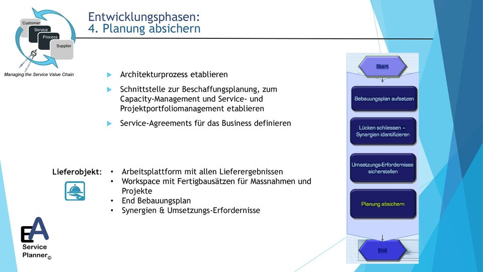 Beschaffungsplanung, zum Capacity-Management und - und Projektportfoliomanagement etablieren -Agreements