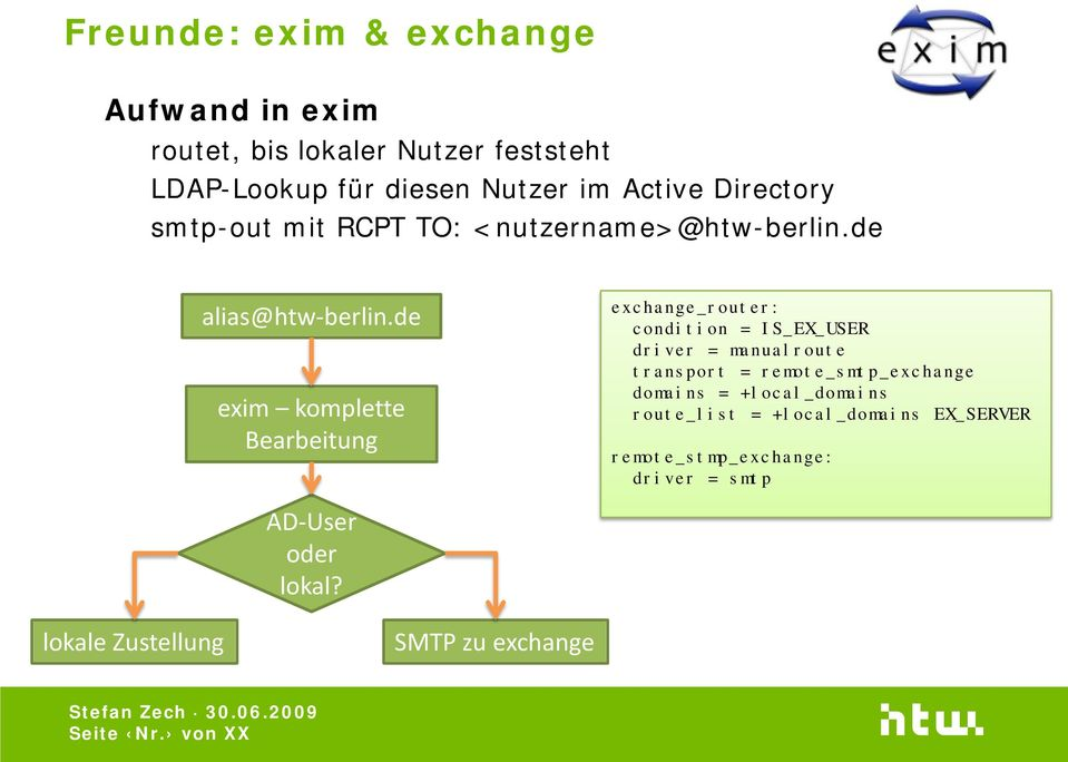 de exim komplette Bearbeitung exchange_router: condition = IS_EX_USER driver = manualroute transport =