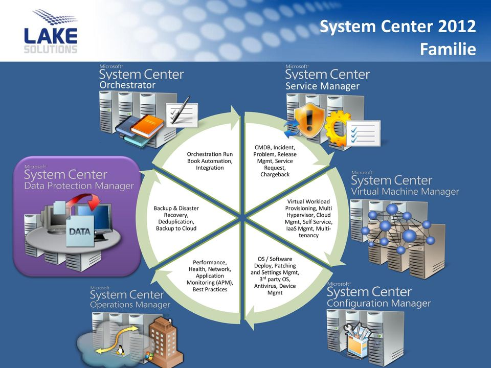 Workload Provisioning, Multi Hypervisor, Cloud Mgmt, Self Service, IaaS Mgmt, Multitenancy Performance, Health, Network,