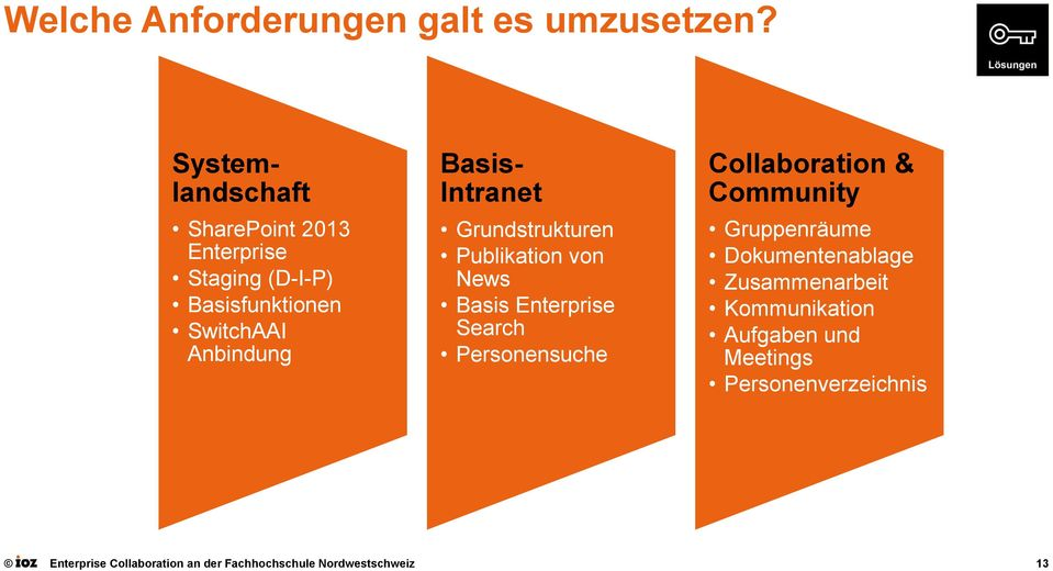 Intranet Grundstrukturen Publikation von News Basis Enterprise Search Personensuche Collaboration &