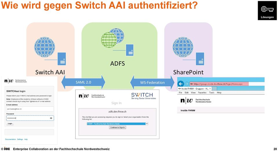 Switch AAI ADFS SharePoint SAML 2.