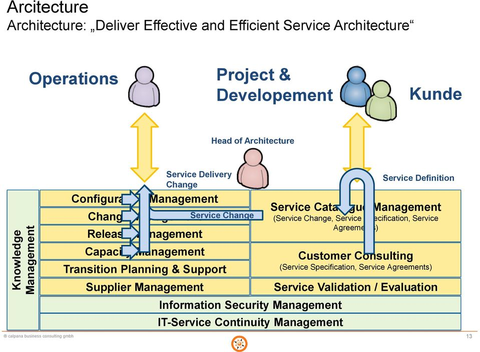 Management Service Change Information Security Management IT-Service Continuity Management Service Definition Service Catalogue Management (Service Change,