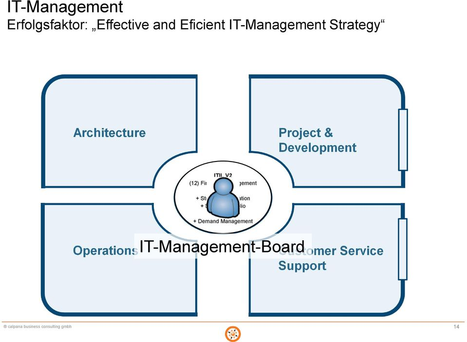 IT-Manage- + Strategy Generation + Service Portfolio ment
