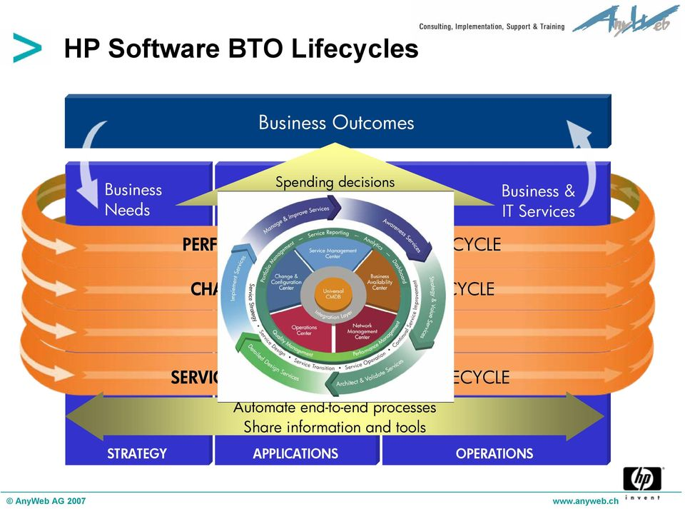 CHANGE & CONFIGURATION LIFECYCLE SERVICE LIFECYCLE SERVICE ORIENTED ARCHITECTURE