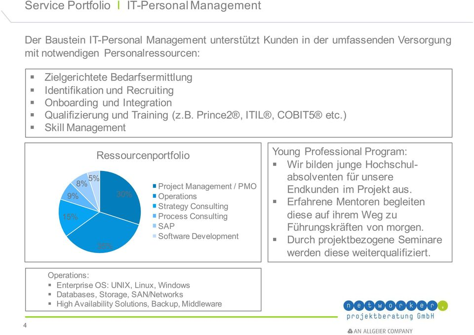 ) Skill Management 9% 15% 8% 5% Ressourcenportfolio 35% 30% Project Management / PMO Operations Strategy Consulting Process Consulting SAP Software Development Young Professional Program: Wir bilden