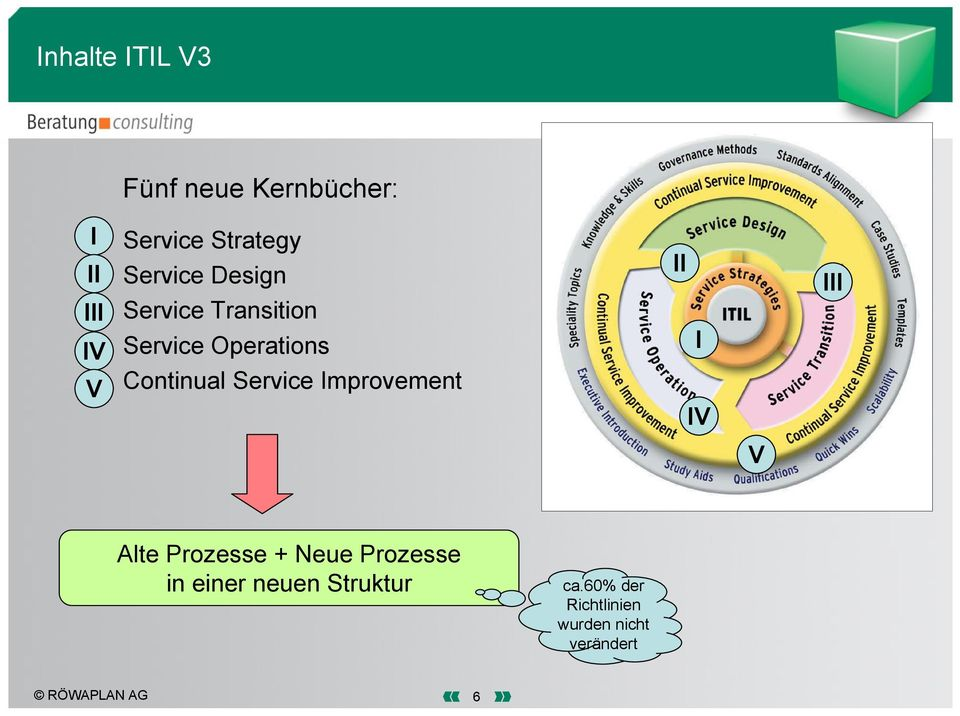 Service Improvement II I IV III V Alte Prozesse + Neue Prozesse in
