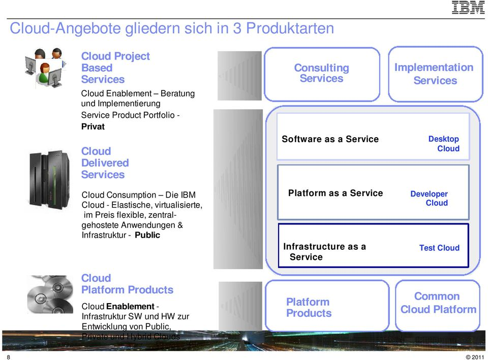 Cloud Platform Products Cloud Enablement - Infrastruktur SW und HW zur Entwicklung von Public, Private und Hybrid Clouds Consulting Services Software as a