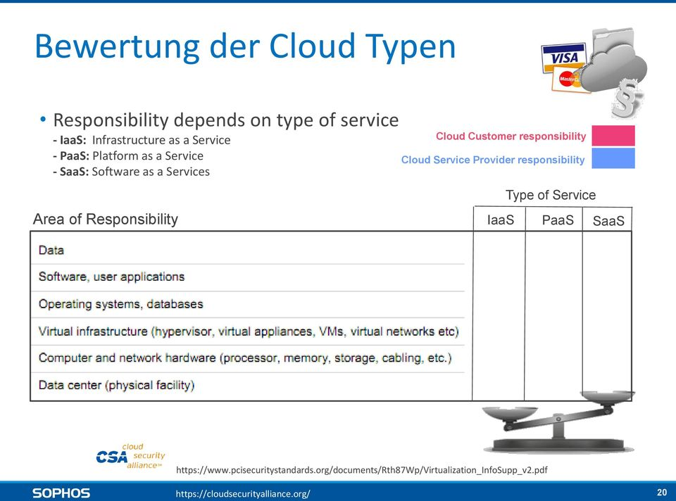 Cloud Service Provider responsibility Type of Service Area of Responsibility IaaS PaaS SaaS